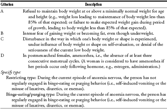 the clinical description of anorexia nervosa A preliminary description of a number of clinical features is given the male patients display the classical syndrome of anorexia nervosa and earlier doubts as to the condition's occurence in the male are laid to rest.